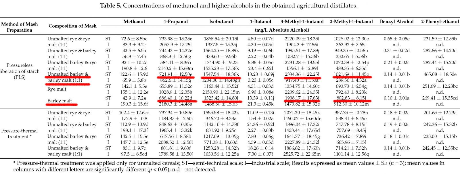 Chemical Composition Of Agricultural Distillates Obtained from Rye And Barley Grains And The Corresponding Malts