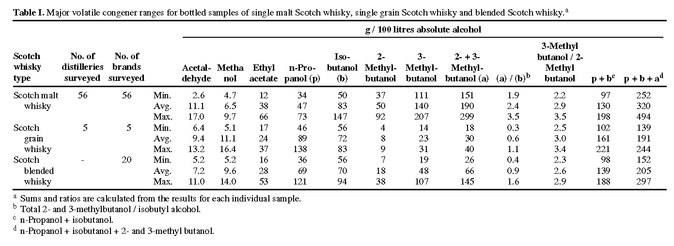 Analytical Strategies To Confirm The Generic Authenticity Of Scotch Whisky